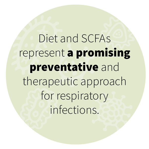 Diet and SCFAs represent a promising preventative and therapeutic approach for respiratory infections.